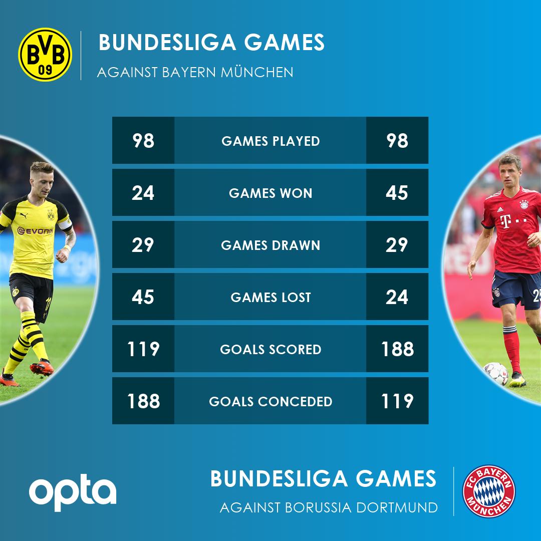 BVB vs. FCB