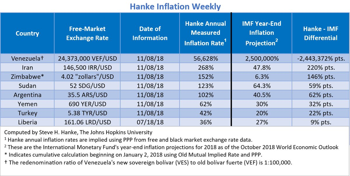 My Weekly World Inflation Roundup Table. The chart speaks for itself. For months now, Venezuela and Iran sit atop the list with the world's highest inflation.