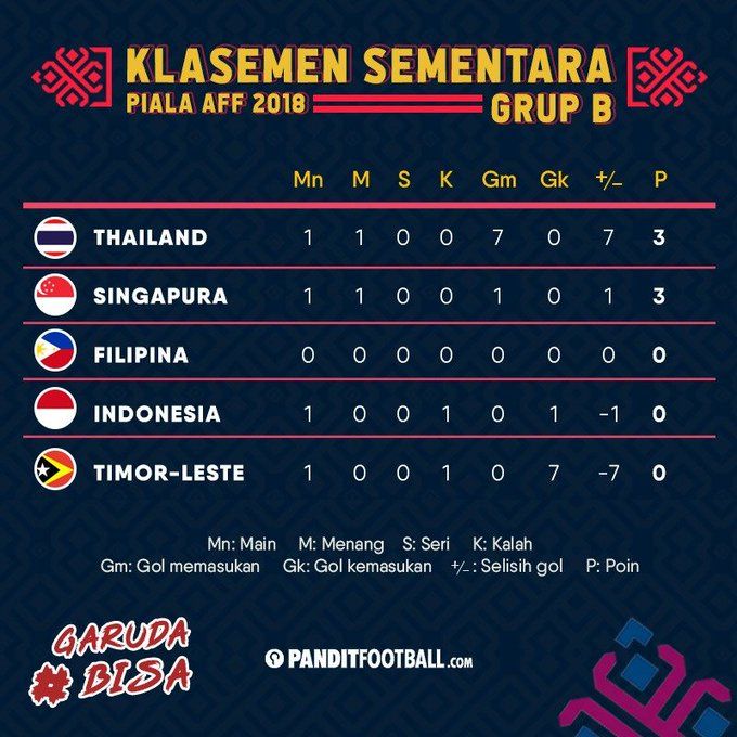 Pertandingan selanjutnya Indonesia akan menghadapi Timor-Leste di Stadion Gelora Bung Karno pada hari Selasa, 13 November 2018 #AFFSuzukiCup18 #GarudaBisa Photo