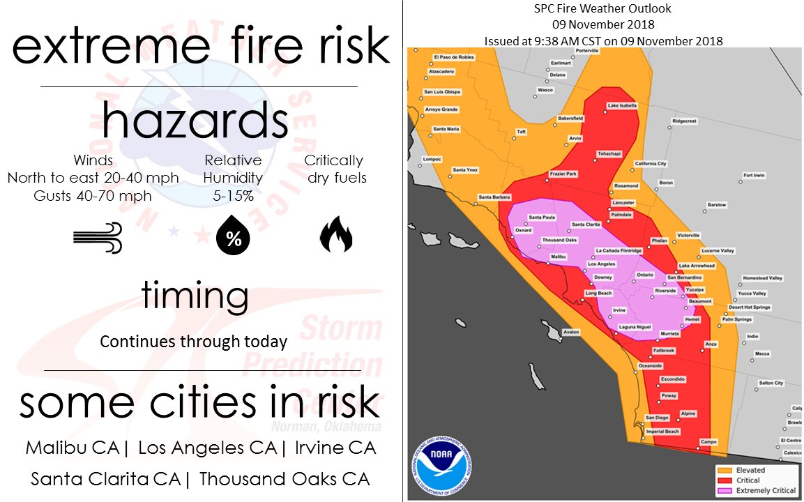 Extreme fire weather continues in southern California today. This may lead to rapid fire spread on any fires in the area including the #WoolseyFire affecting areas from Thousand Oaks to Malibu and the brush fire that has started in Griffith Park in the Hollywood Hills. #cawx