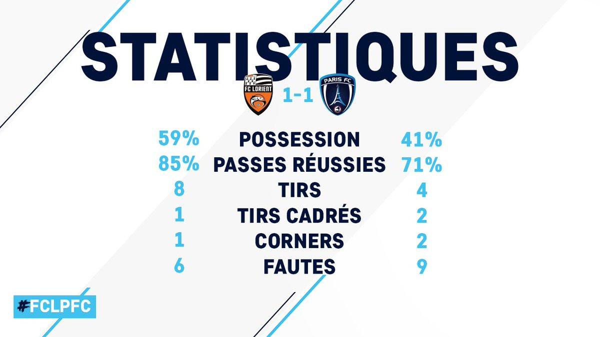 RT @ParisFC: 📊 Les statistiques à la pause du match entre le FC Lorient et le Paris FC (1-1). #FCLPFC https://t.co/5kU48sBo5Q
