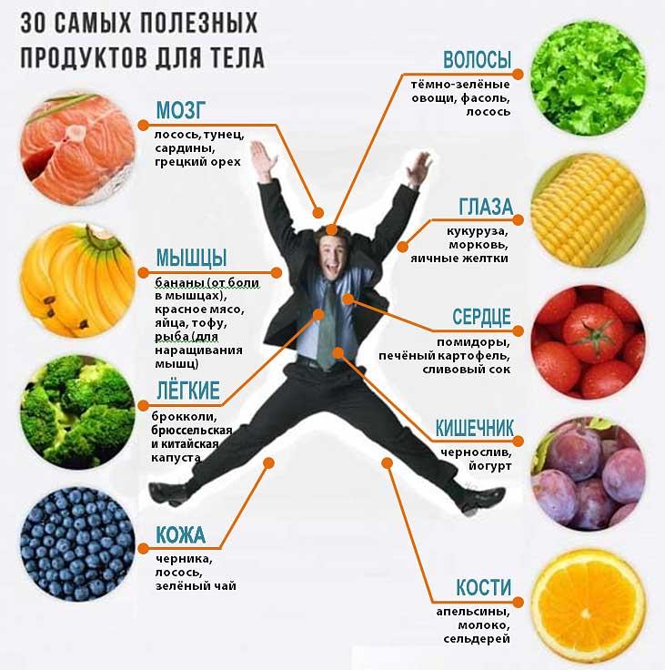 Какие Фрукты Полезны Для Диет. Какие фрукты помогут похудеть?