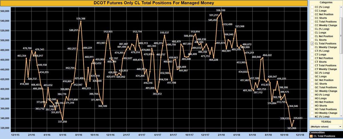 EIA Crude Oil Storage Continues To Build, Gasoline Draws