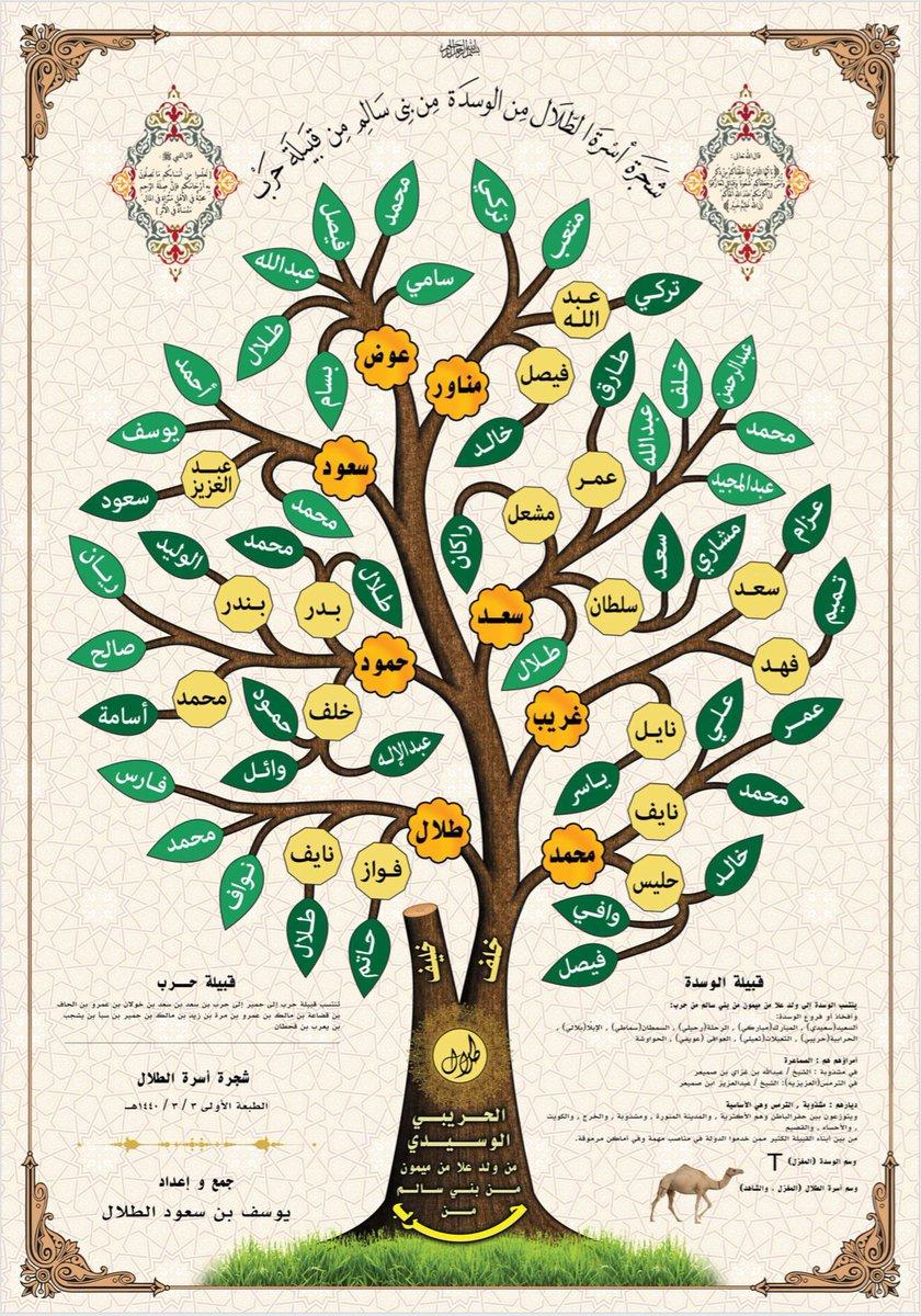 برنامج شجرة العائلة التفاعلية Shajara