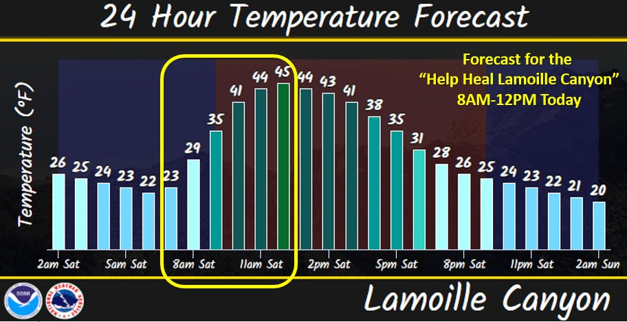 Updated temperature forecast for Lamoille Canyon this morning!  #nvwx @HumboldtToiyabe