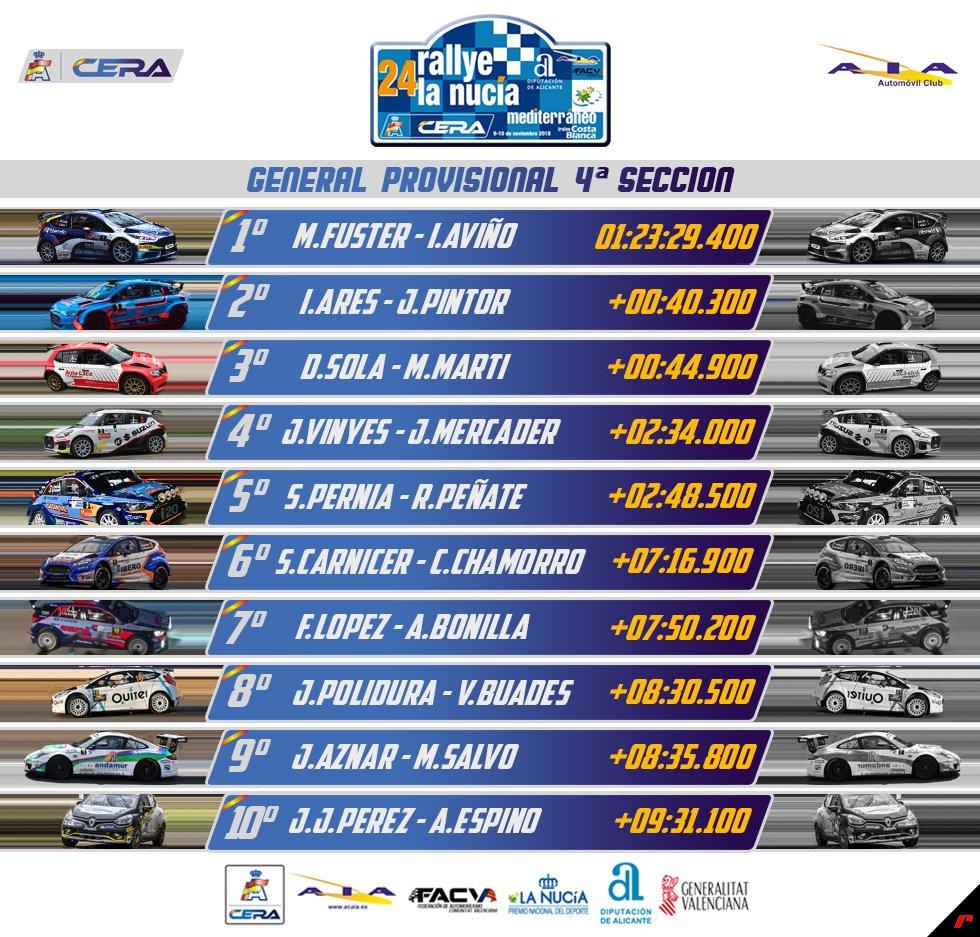 CERA: 24º Rallye La Nucía Mediterraneo - Trofeo Costa Blanca [9-10 Noviembre] - Página 4 Drp7MU1W4AAdYP_
