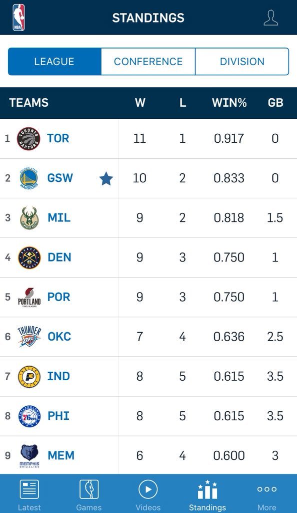"Its nice for me to saw the team from below on standing last season is on the top now. ""Bilog ang bola"" #raptors #Amazing #nba"