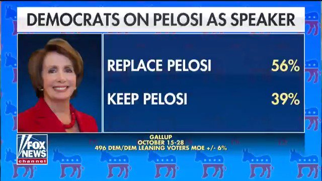 A new poll shows that more than half of Democrats don't want Nancy Pelosi to be House Speaker