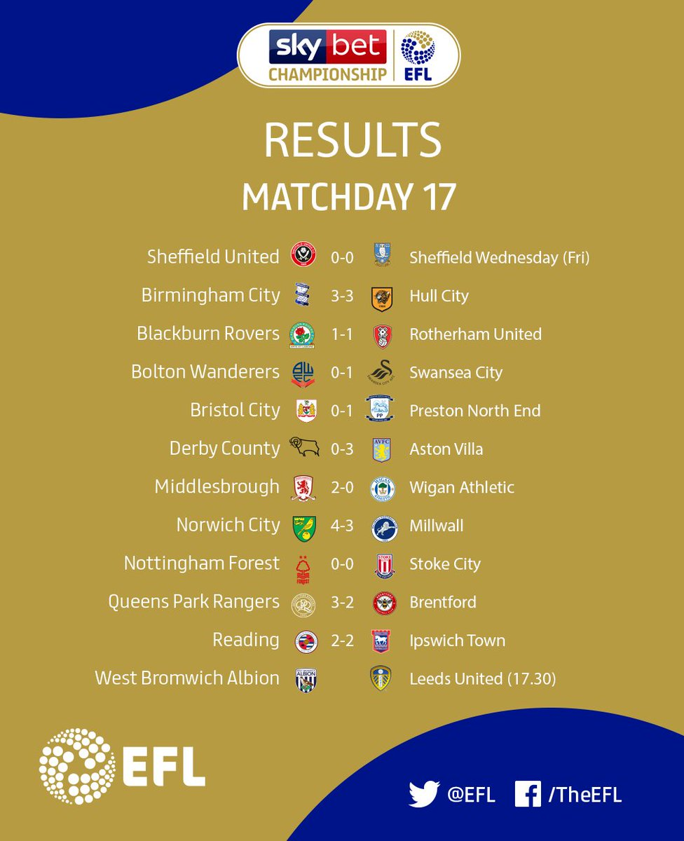 ⚽️ What an amazing afternoon of football in the #SkyBetChampionship 🔥 Were still getting over that game at Carrow Road! Sensational scenes! 🤷♂️ It was raining goals in the second half... 🌧 How did your team get on? #SkyBetChampionship