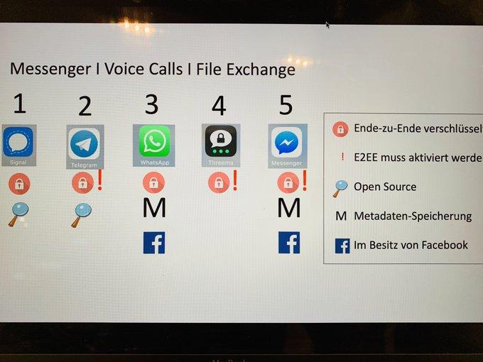 Sicher kommunizieren. Unser Top-5 Ranking von gängigen Messengern von @damossb und mir auf dem #VID18 Foto