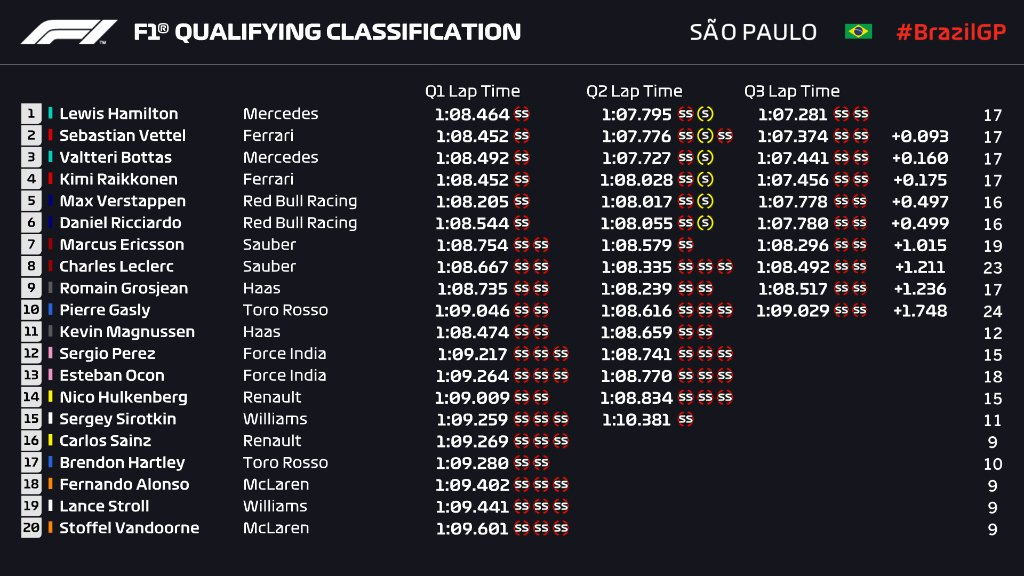 Brazil GP Qualifying Race Results