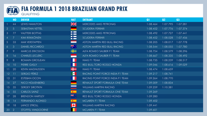 #F1 - Provisional results of the qualifying session of #BrazilianGP 🇧🇷⬇️ Photo