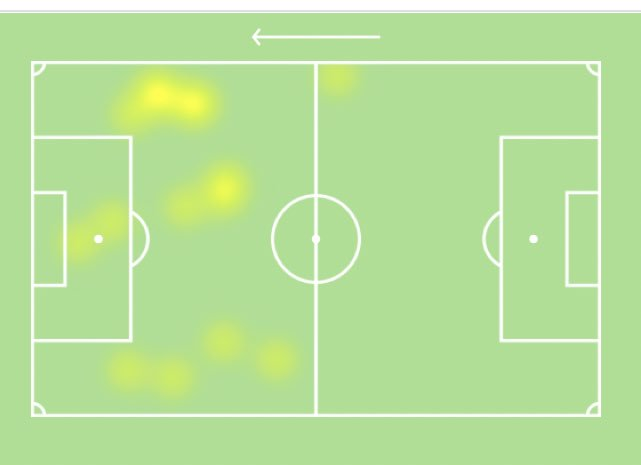 Very quiet half from #Kane , only 3 accurate passes (out of a total of 4) , dispossessed once and being kept very quiet by @CPFC #CRYTOT Photo