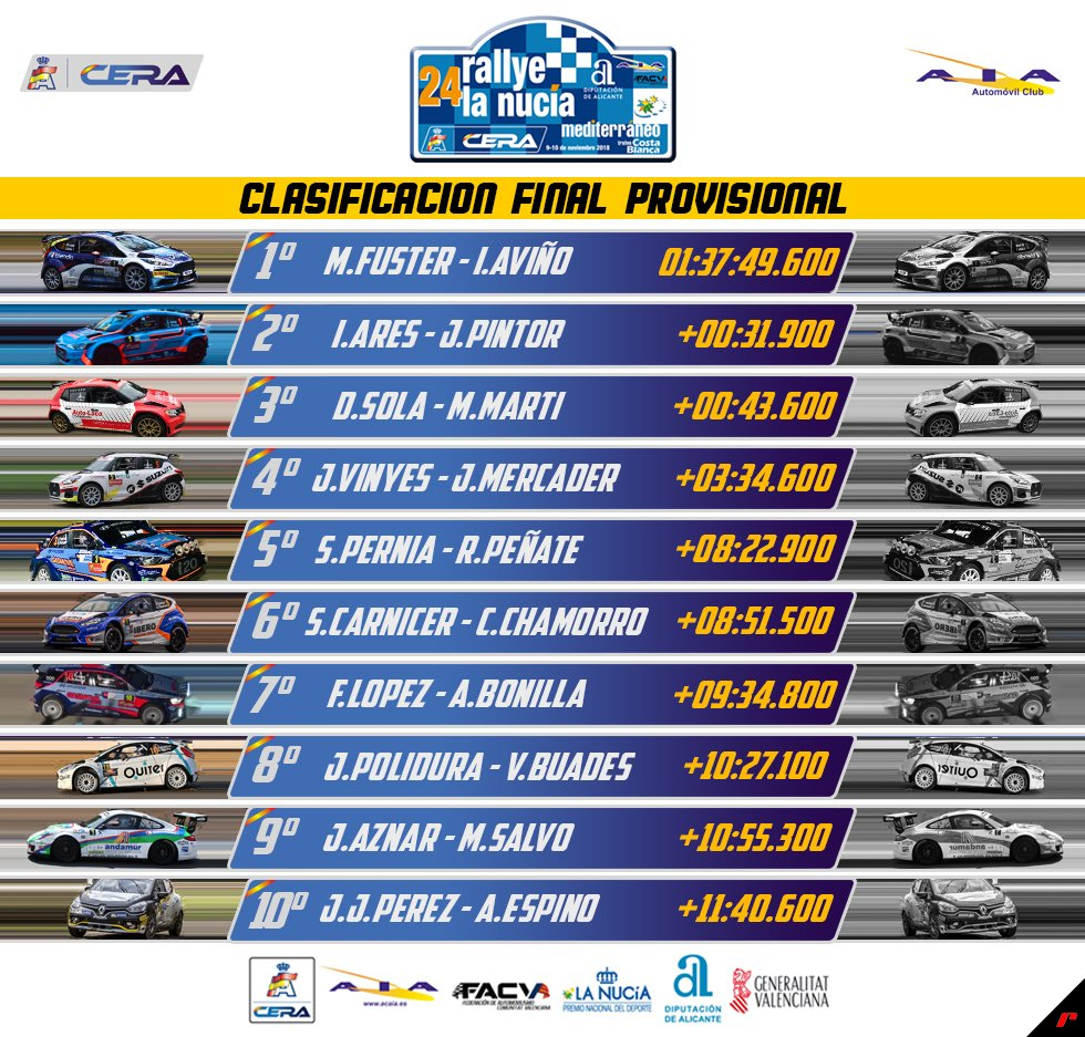 CERA: 24º Rallye La Nucía Mediterraneo - Trofeo Costa Blanca [9-10 Noviembre] - Página 4 Drqj8CpW4AEC357