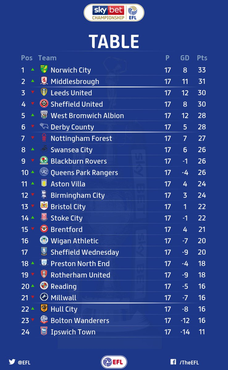 Heres the updated @SkyBetChamp table after todays action. @NorwichCityFC back on top, @WBA up to fifth and only 7️⃣ points separating first and tenth! Another dramatic day in the #EFL. How did your team get on?