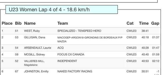 U23 Women top 5 #CanCXChamps @PtboCX @CyclingCanada Photo