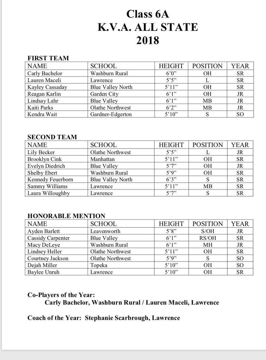 Lhs Volleyball On Twitter Congratulations Kva All State