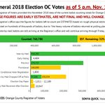 Image for the Tweet beginning: Today's OC election status: 760,780