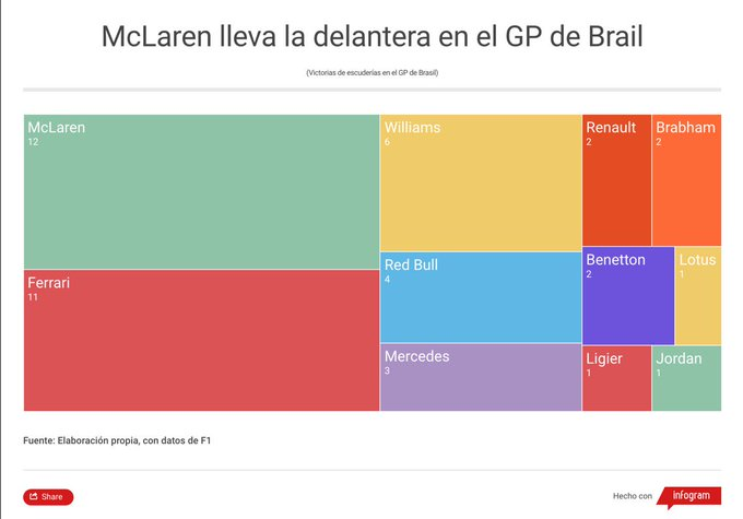 La respuesta a la pregunta de esta noche #EnLosOjosDeGiselle McLaren lleva 12 victorias, Ferrari lleva 11 en el #BrazilGP. ¿Los italianos lograrán igualar la marca este año? Foto