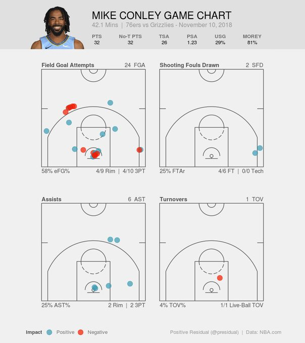 Mike Conley scored 32 points on 26 true shot attempts, with 19 of his 24 FGAs either at the rim or behind the arc. Four of his 6 assists were similarly in high-value zones. He committed just 1 turnover. In his 42 minutes on the floor, the Grizzlies outscored the Sixers by 19. Photo