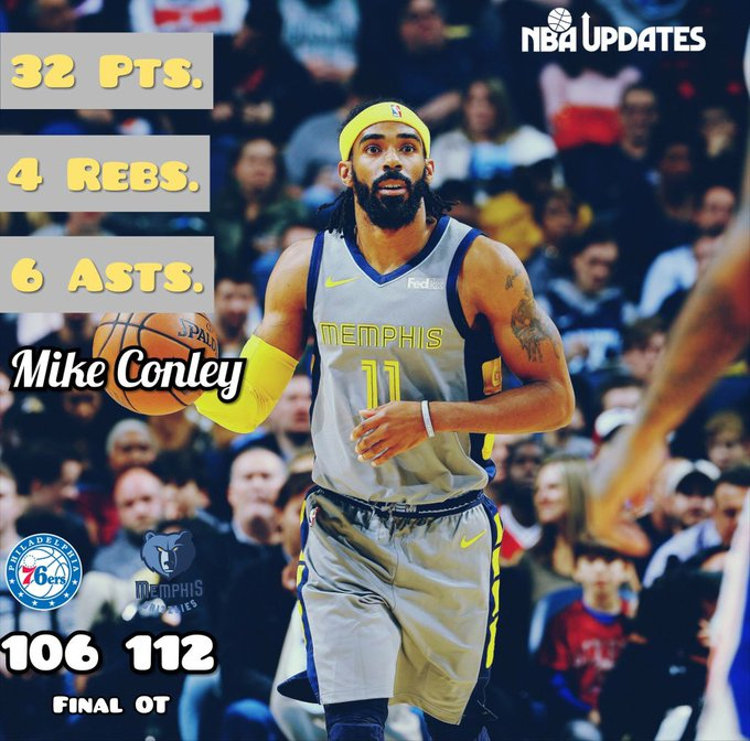 Mike Conley came to life in 112-106 overtime win over the Sixers. Photo