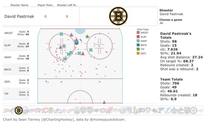 Shot maps are updated. David Pastrnak is a freaking terror. Photo