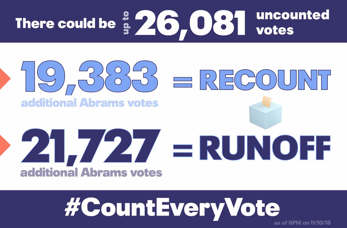 RT @fairfightaction: #CountEveryVote UPDATE: https://t.co/wPKcI2Lcpc