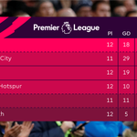 Chelsea miss out on the chance to go 🔝@ManCity hoping to reclaim the position they started the day in...