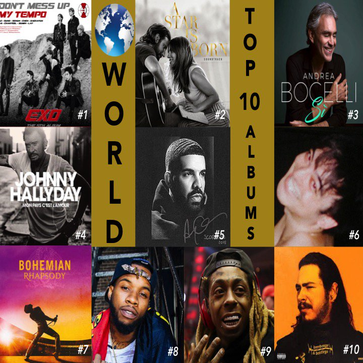 🌎 TOP 10 ALBUMS OF THE WEEK  1⃣DONTMESSUPMYTEMPO #EXO 2⃣AStarIsBorn #LadyGaga  3⃣Si #AndreaBocelli 4⃣MonPaysCestLAmour #JohnnyHallyday 5⃣Scorpion #Drake 6⃣Ballads 1 #Jojo 7⃣BohemianRhapsody #Queen 8⃣LoVEMeNOw #TonyLanez 9⃣TheCarterV #LilWayne 🔟Beerbongs&Bentleys #PostMalone