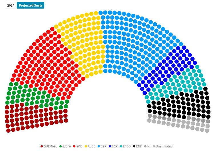 test Twitter Media - EU27, Europe Elects seat projection:  EPP: 172 (-49) S&D: 136 (-55) ALDE: 98 (+31) ENF: 61 (+24) GUE/NGL (LEFT): 60 (+8) ECR: 54 (-16) EFDD: 48 (nc) G/EFA: 45 (-5) NI: 10 (-5) unaffiliated (*): 21 (+21)  +/- with EU Election 2014  Details: https://t.co/ZUEDY9KN7x  #EP2019 https://t.co/8ihW9WyZt9