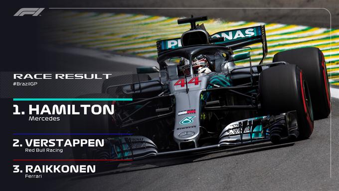 BREAKING: It's a TENTH win of the season for @LewisHamilton! 🏁🏆🎉 #BrazilGP 🇧🇷 #F1 Foto
