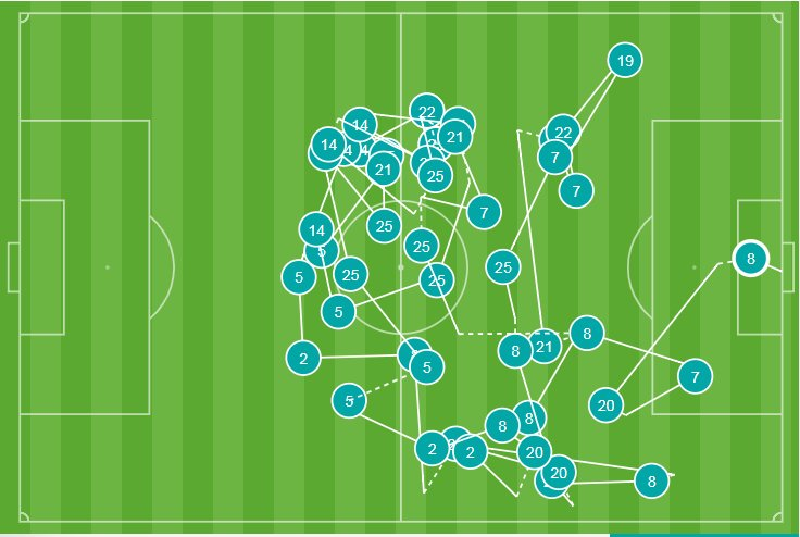 44 - There were 44 passes in the build-up for Ilkay Gündogan's goal v Manchester United - the most before a goal in the Premier League since Juan Mata scored for Man Utd against Southampton in September 2015 (45). Fluid. #MCIMUN