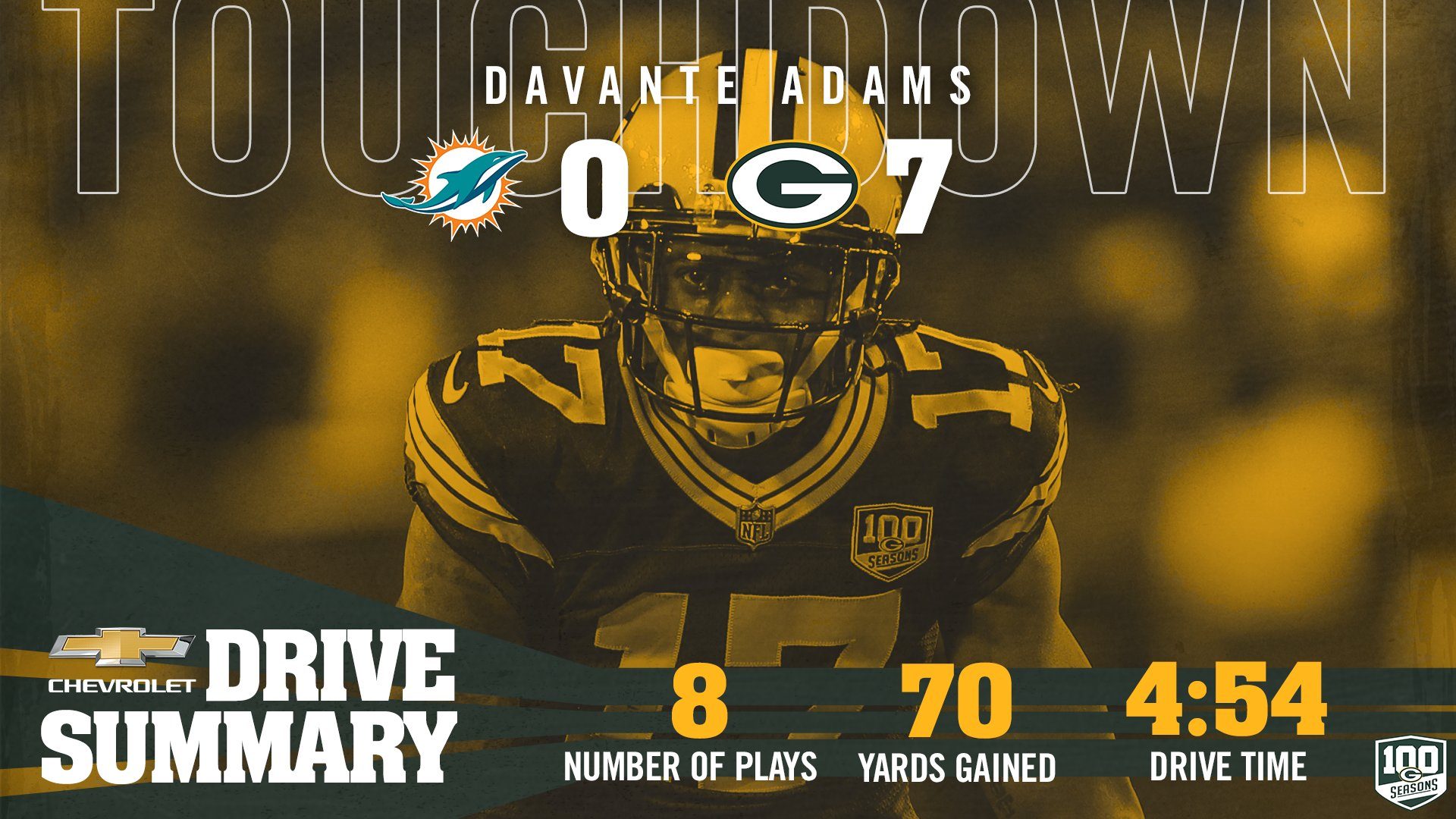 #Packers get on the board first!   #MIAvsGB #GoPackGo https://t.co/hjfuVWJ2tP