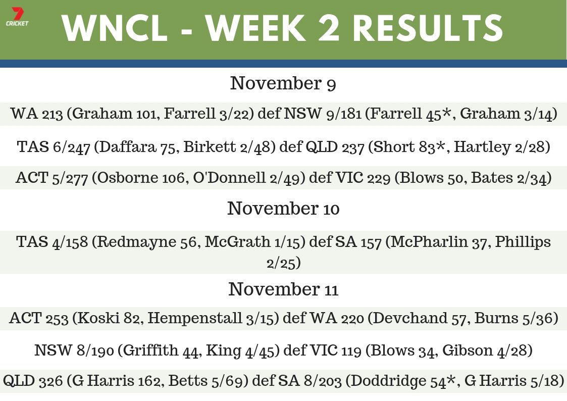 RT @7Cricket: Missed any of the #WNCL results over the weekend?  Here they all are in one place 👇 https://t.co/8zmShLr4GU
