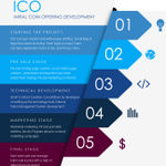 Image for the Tweet beginning: Create Your Own ICO and