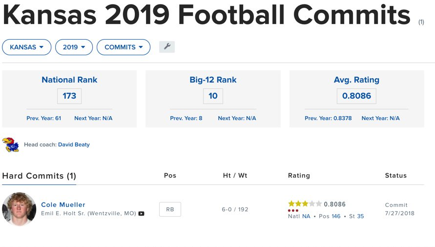 Rj Young On Twitter Let S Check In On The 2019 Kansas Football