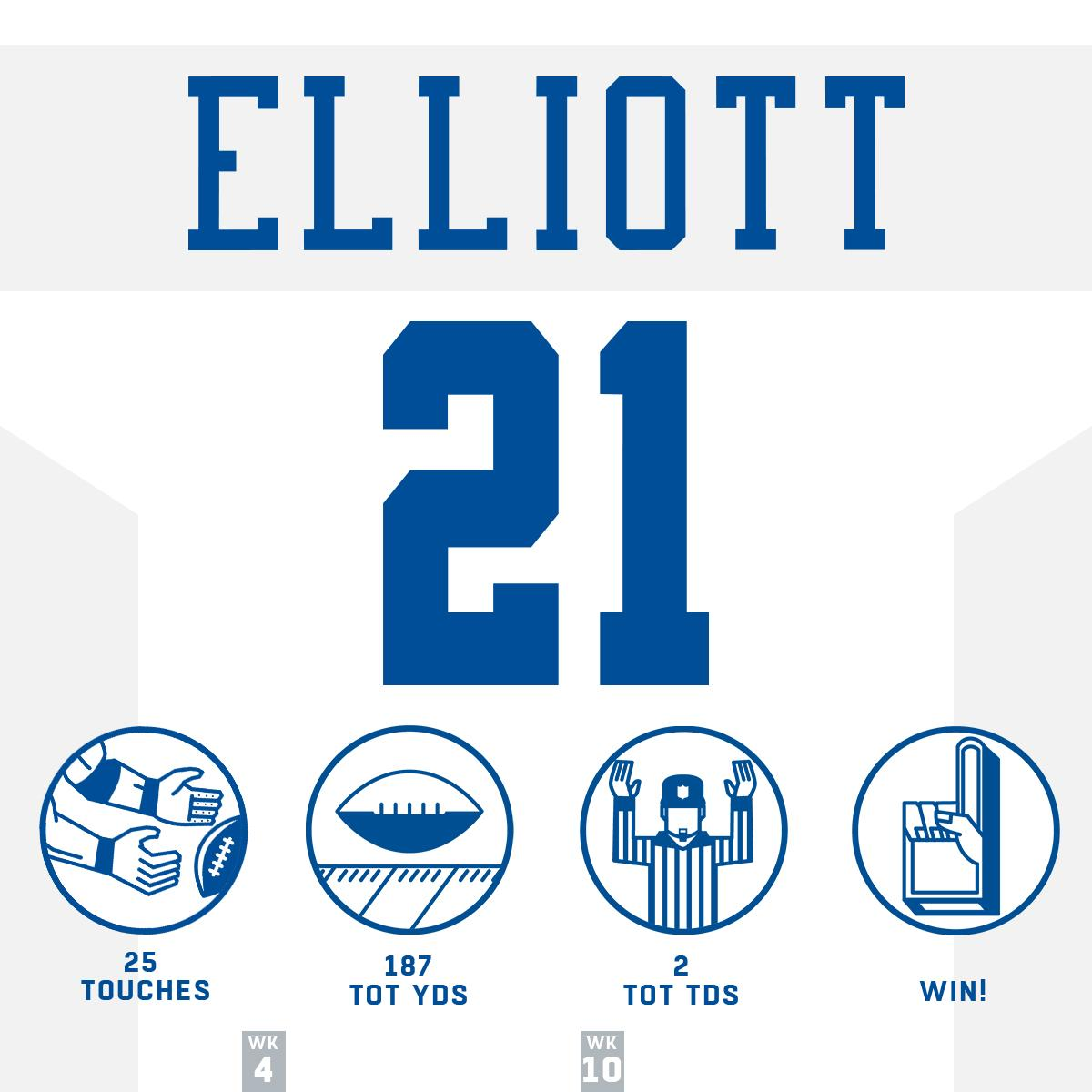 HUGE night for @EzekielElliott!  #HaveADay #DallasCowboys https://t.co/1xQZUqxJ8L