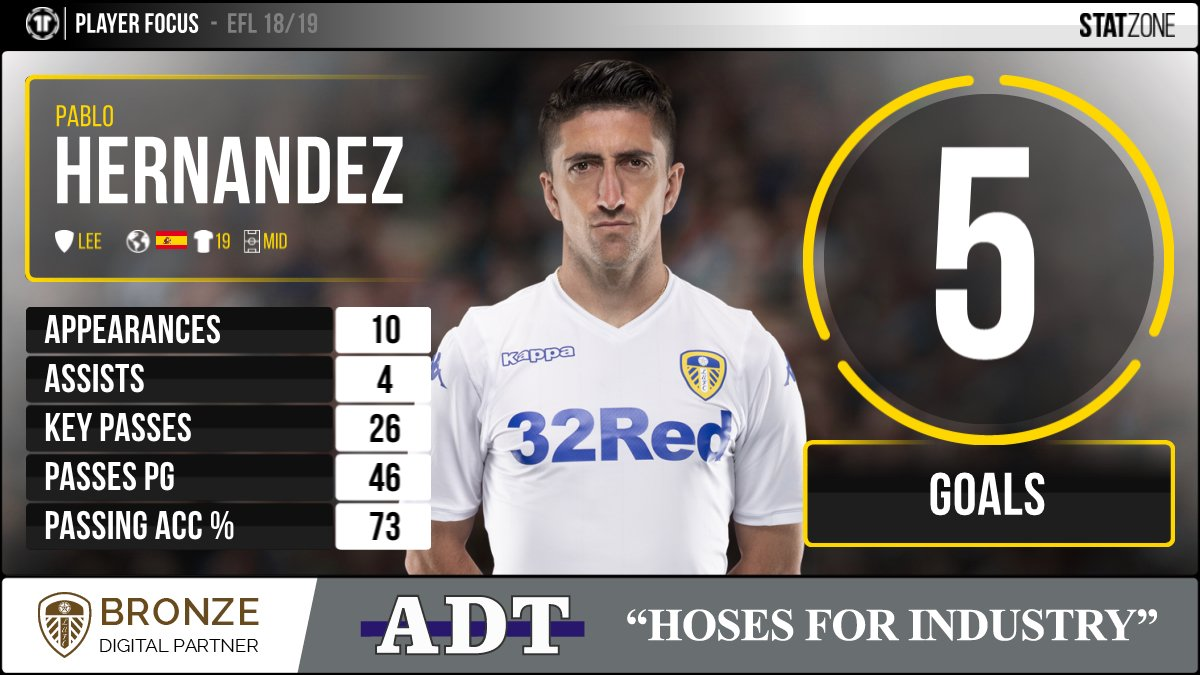 ⚽ After his goal against #WBA at the weekend, Pablo Hernandez has now been directly involved in 38 @SkyBetChamp goals for #LUFC since the start of the 2016/17 campaign (18 goals, 20 assists). Here are the midfielders stats so far this season. #EFL #MOT