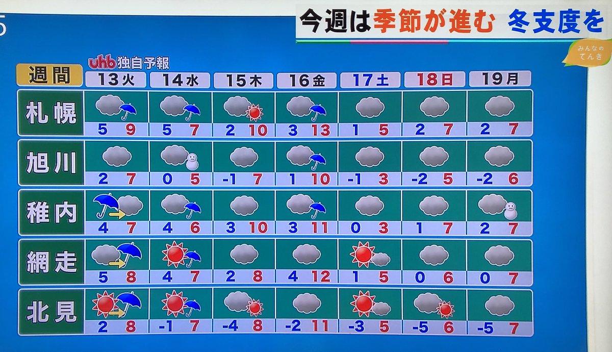 RT @korotan1206: 金曜日は最高気温13℃だけど土日はひと桁だね。 曇りだしちょっと寒いかも まだ変わる可能性はあるよね https://t.co/WNuE2IJWEZ