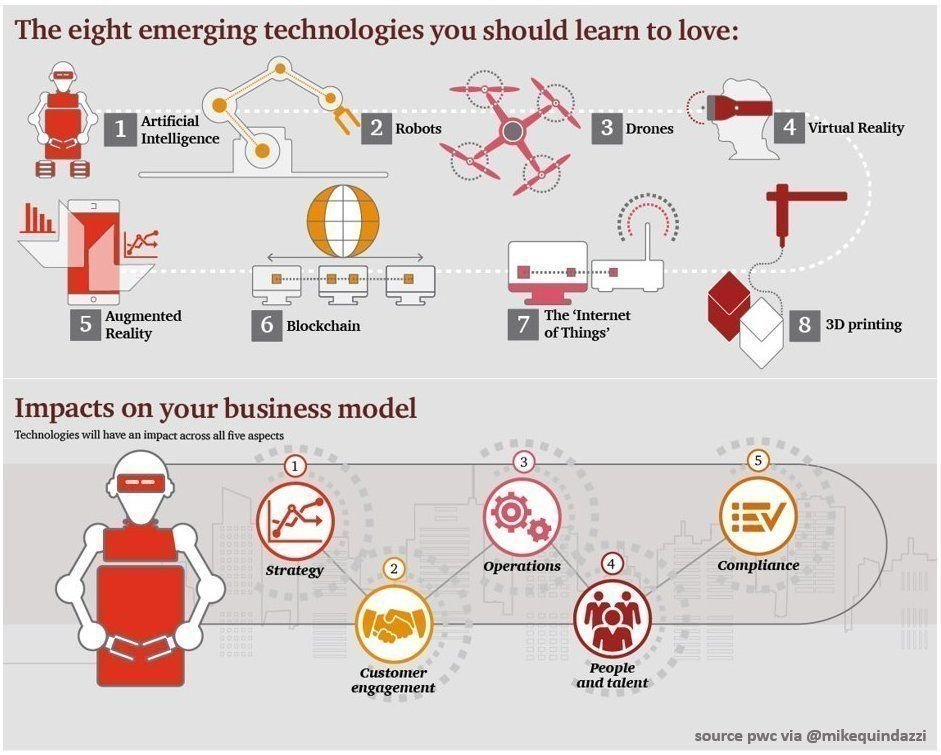 8 EmergingTechnologies for the #Enterprise and 5 impacts on business models #PwC #IoT #AI #ML #Deeplearning #Robotics #Blockchain #Drones #VR #AR #3Dprinting #Infographics MT @antgrasso #ai via @MikeQuindazzi #iot #data #Tech #infographic #EmergingTechnologies ht: @MikeQuindazzi<br>http://pic.twitter.com/QxMUwJs1cv