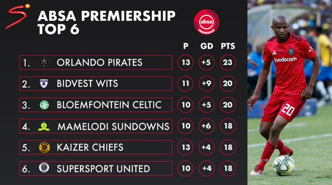 Orlando Pirates ☠️ hold a three point gap at the top of the #AbsaPrem table 🇿🇦 Photo