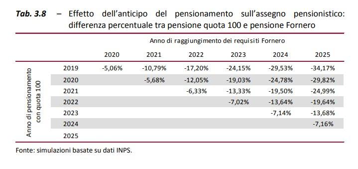 La tabella su #Quota100 che @GiuseppeConteIT, @luigidimaio e @matteosalvinimi non vogliono farvi vedere:  se vai in pensione nel 2019 grazie a  -con 5 anni di anticipo rispetto all'età di pensionamento attuale- PERDI UN TERZO DELLA TUA PENSIONE.  Fonte: @upBilancio
