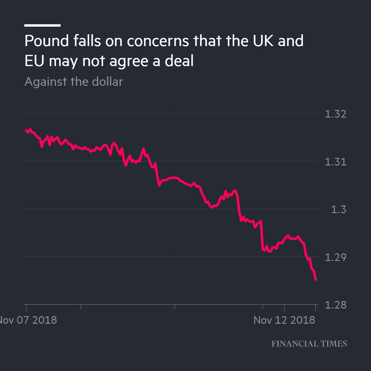 Currency As Doubts Intensify That Theresa May Not Win Parliamentary Support For A Brexit Deal Https On Ft 2dywvbh Pic Twitter Gplpxfakxi