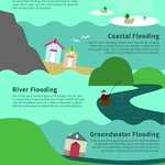You may be at risk of flooding even if you don't live near a river! Do you know the different types of flooding? #LDNFloodAware