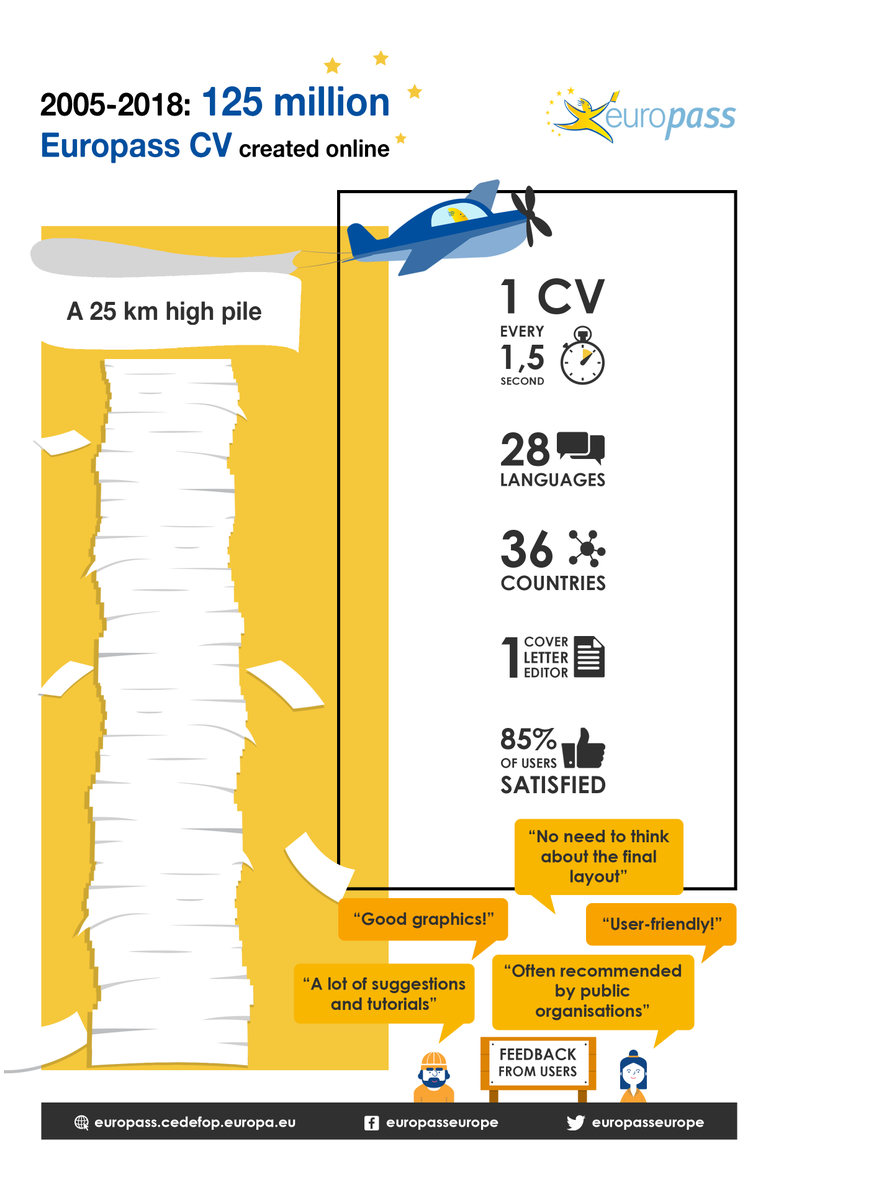 There is one #Europass-CV generated every second. Fun fact: if you printed out and piled all the Europass-CV's generated thus far, the pile would be 25km high.  #NewEuropass #FunFact Create your own #CV  here: https://europass.cedefop.europa.eu/documents/curriculum-vitae …