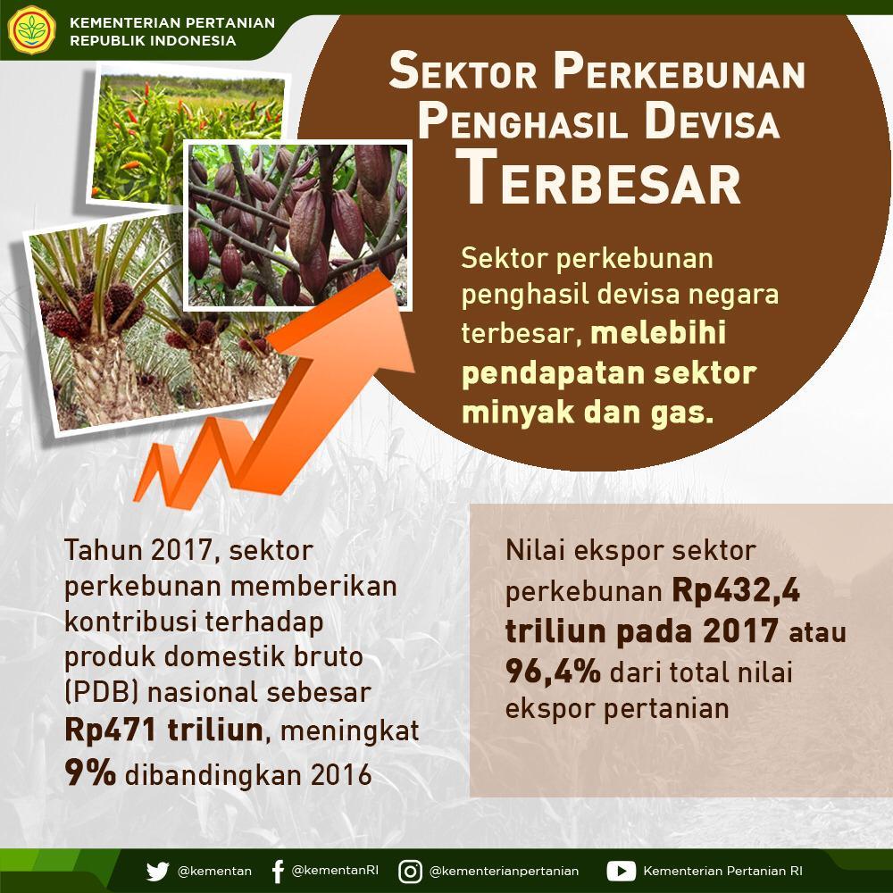 Kementerian Pertanian Ri On Twitter Pagi Sobatani Di Selasacerah