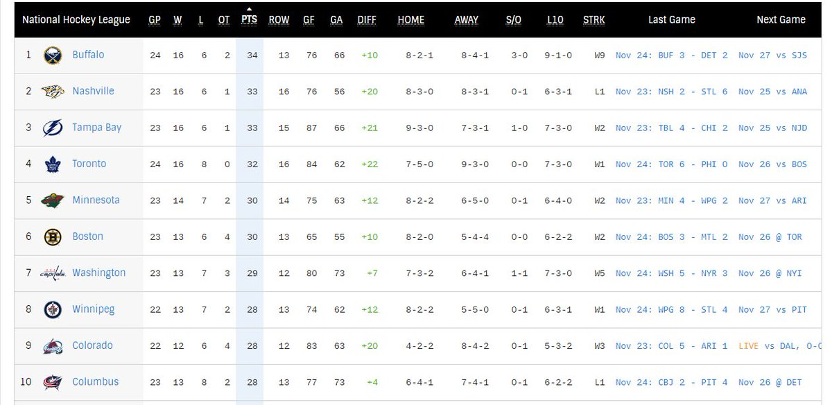 The Buffalo #Sabres are 1st in the National Hockey League. WOW.