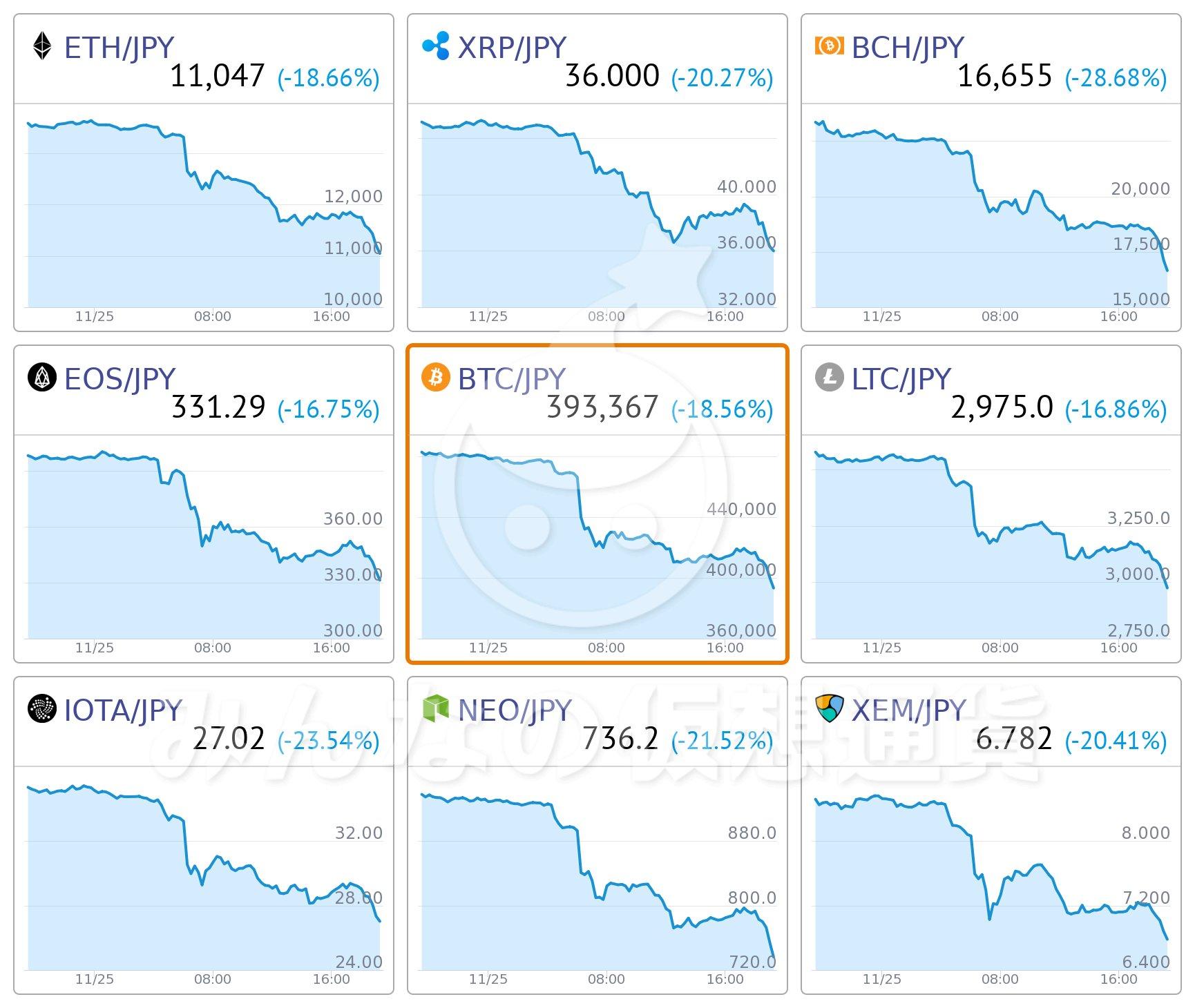 ビットコインFX業者の最小(最低)取引単位を比較