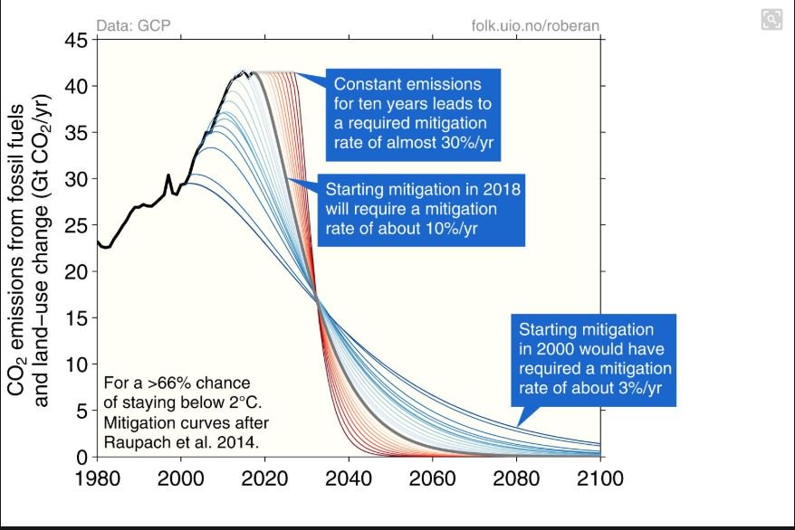 The ruthless time squeeze to stay below 2C global warming (66 % chance) Required mitigation rate: If we start today: 10%/year If we wait 10 years: 30%/year If we had started in 2000: 3 %/year