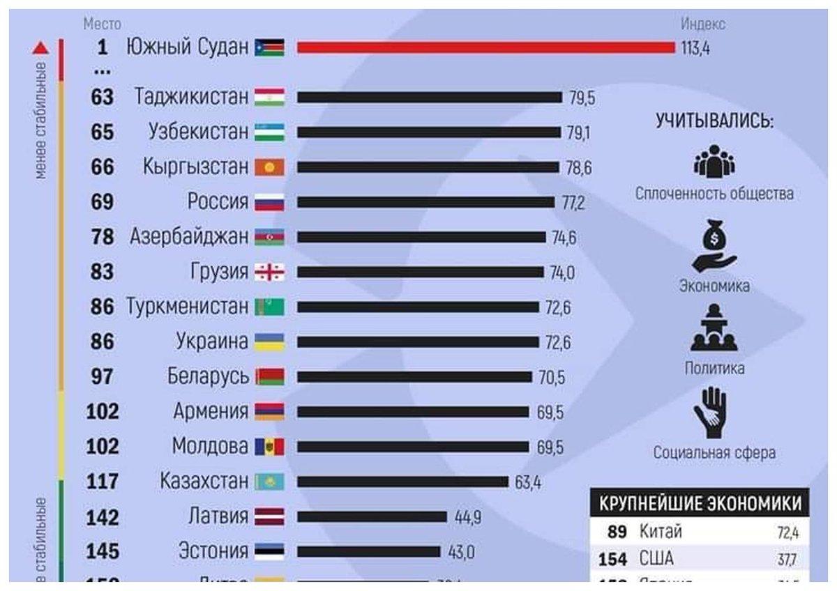 какое место занимает россия в европе